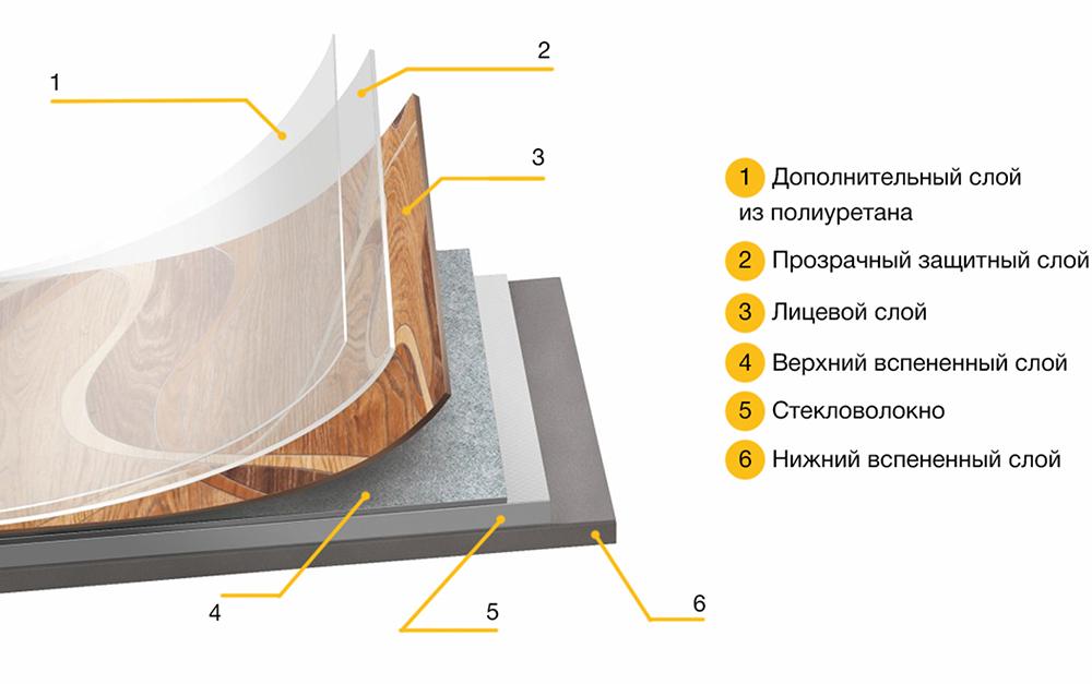 Виды, характеристики, структура линолеума
